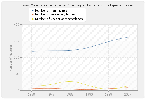 Jarnac-Champagne : Evolution of the types of housing
