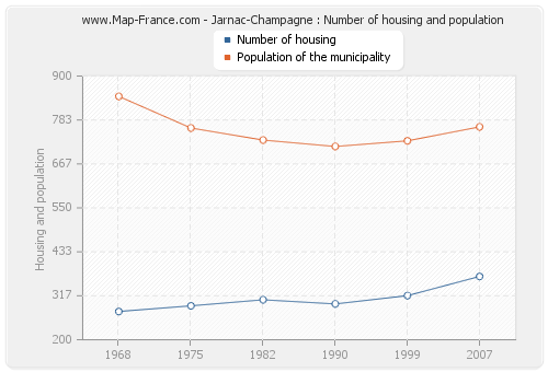 Jarnac-Champagne : Number of housing and population