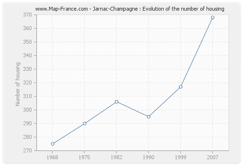 Jarnac-Champagne : Evolution of the number of housing