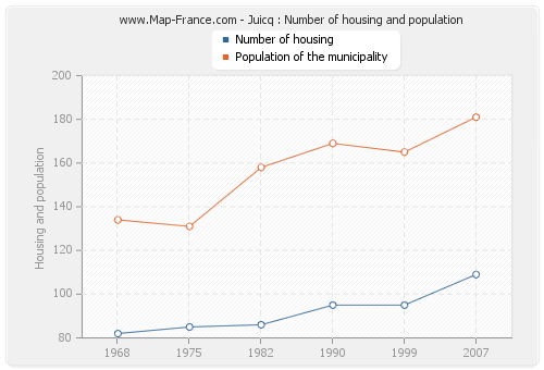 Juicq : Number of housing and population