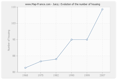 Juicq : Evolution of the number of housing
