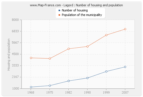 Lagord : Number of housing and population