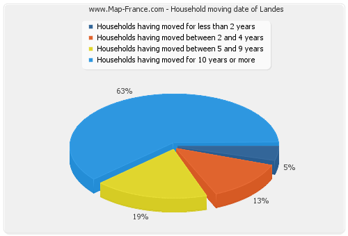 Household moving date of Landes
