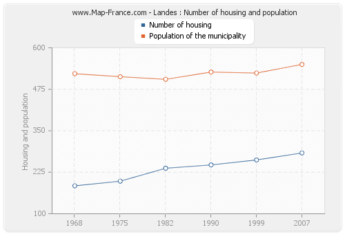 Landes : Number of housing and population