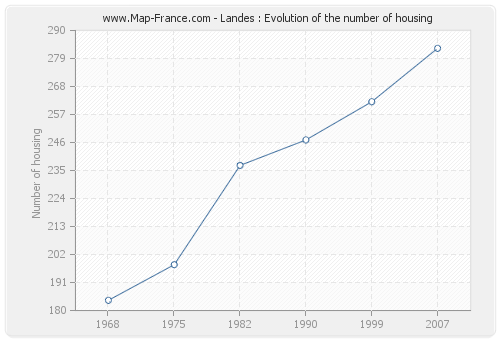 Landes : Evolution of the number of housing