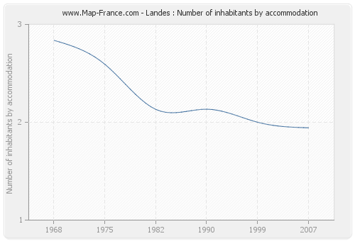 Landes : Number of inhabitants by accommodation