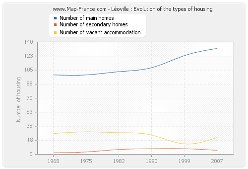 Léoville : Evolution of the types of housing