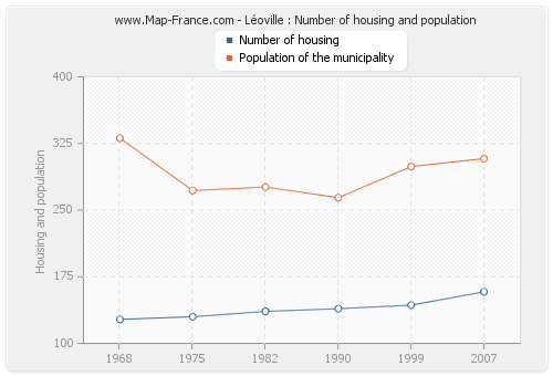 Léoville : Number of housing and population