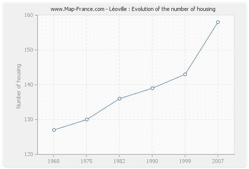 Léoville : Evolution of the number of housing