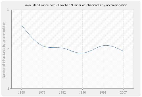 Léoville : Number of inhabitants by accommodation
