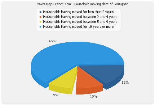 Household moving date of Louzignac