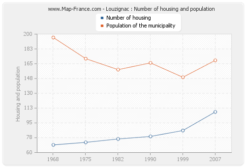 Louzignac : Number of housing and population