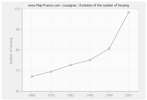 Louzignac : Evolution of the number of housing