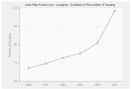 Louzignac : Evolution of the number of housing