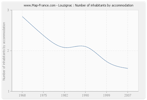 Louzignac : Number of inhabitants by accommodation