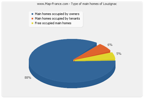 Type of main homes of Louzignac