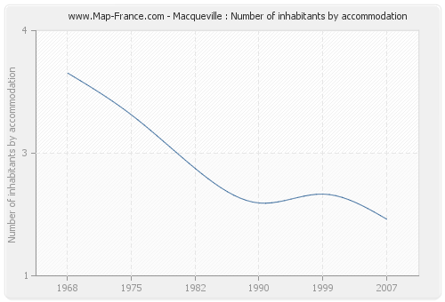 Macqueville : Number of inhabitants by accommodation