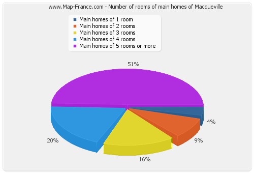 Number of rooms of main homes of Macqueville