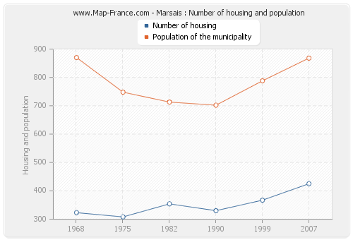Marsais : Number of housing and population