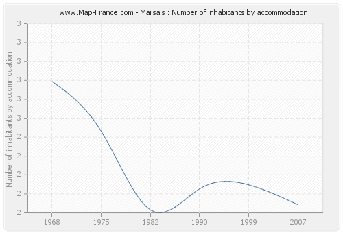 Marsais : Number of inhabitants by accommodation