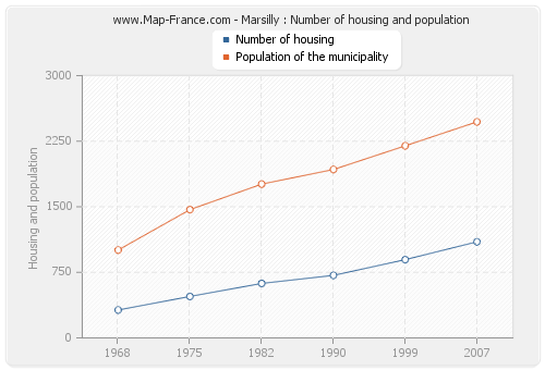 Marsilly : Number of housing and population