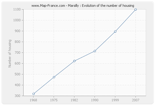 Marsilly : Evolution of the number of housing