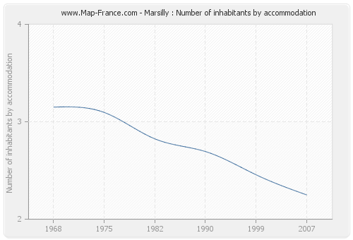 Marsilly : Number of inhabitants by accommodation