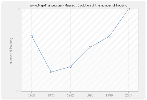 Massac : Evolution of the number of housing