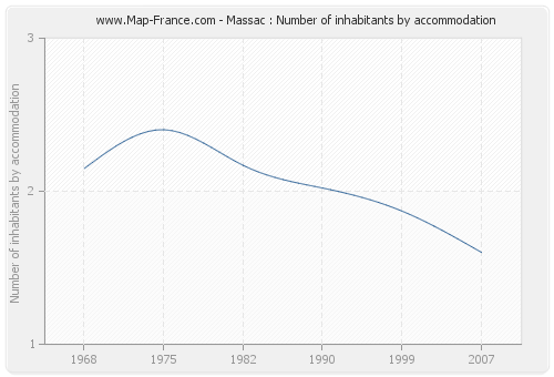 Massac : Number of inhabitants by accommodation