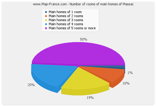 Number of rooms of main homes of Massac