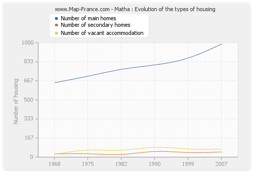 Matha : Evolution of the types of housing