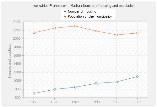 Matha : Number of housing and population