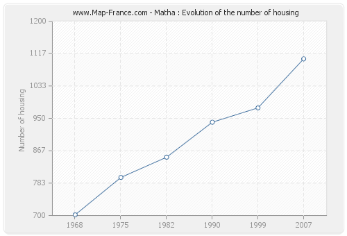 Matha : Evolution of the number of housing