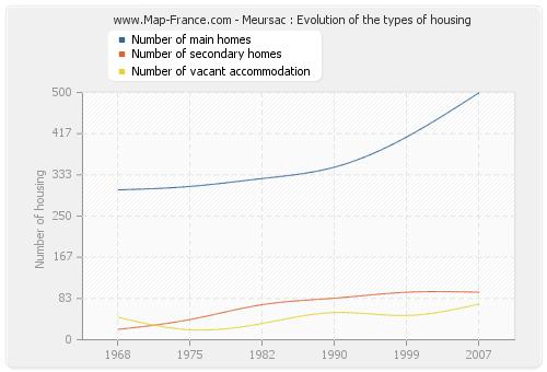 Meursac : Evolution of the types of housing