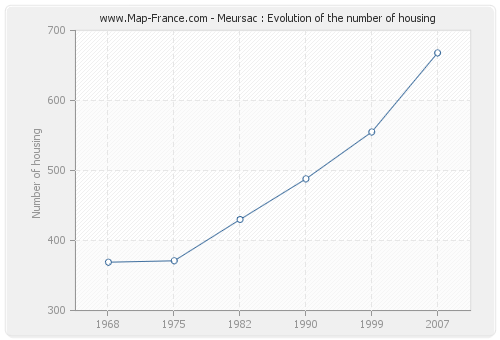 Meursac : Evolution of the number of housing