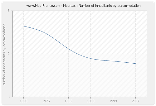 Meursac : Number of inhabitants by accommodation