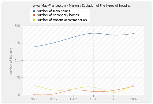 Migron : Evolution of the types of housing