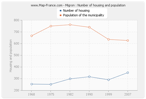 Migron : Number of housing and population
