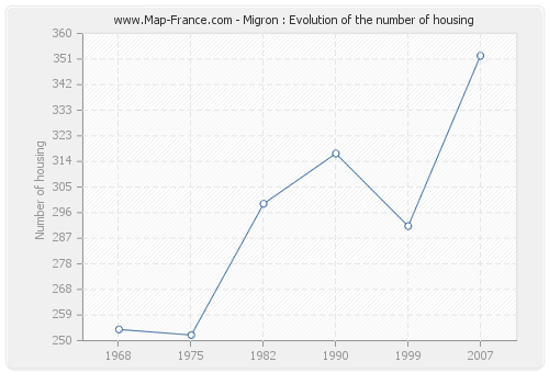 Migron : Evolution of the number of housing