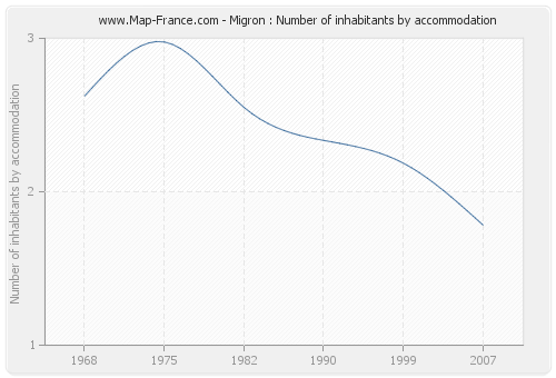 Migron : Number of inhabitants by accommodation