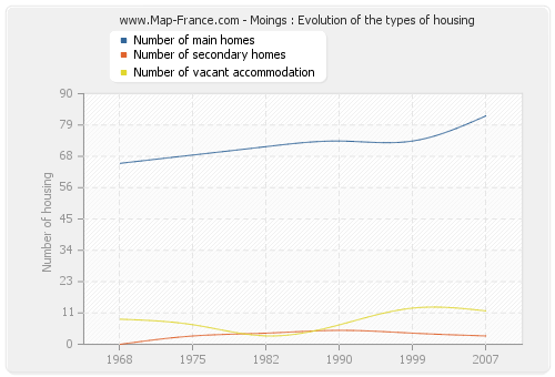 Moings : Evolution of the types of housing