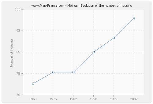 Moings : Evolution of the number of housing