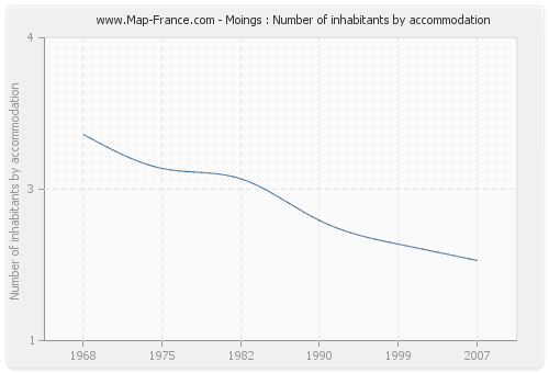 Moings : Number of inhabitants by accommodation