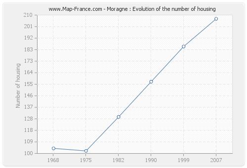 Moragne : Evolution of the number of housing