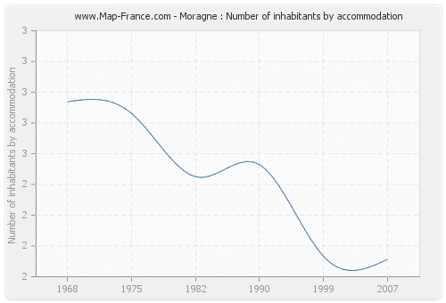 Moragne : Number of inhabitants by accommodation