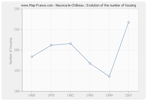 Neuvicq-le-Château : Evolution of the number of housing