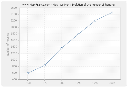 Nieul-sur-Mer : Evolution of the number of housing
