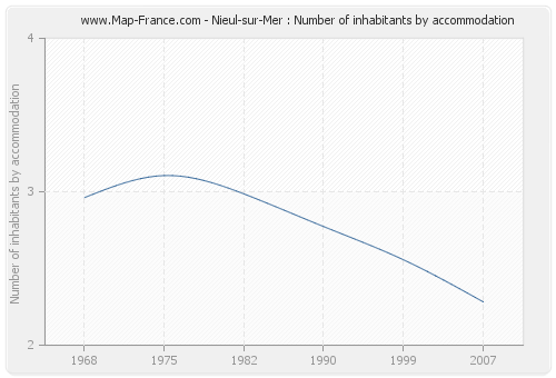 Nieul-sur-Mer : Number of inhabitants by accommodation