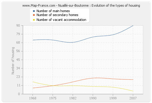 Nuaillé-sur-Boutonne : Evolution of the types of housing