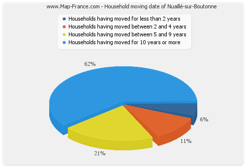 Household moving date of Nuaillé-sur-Boutonne